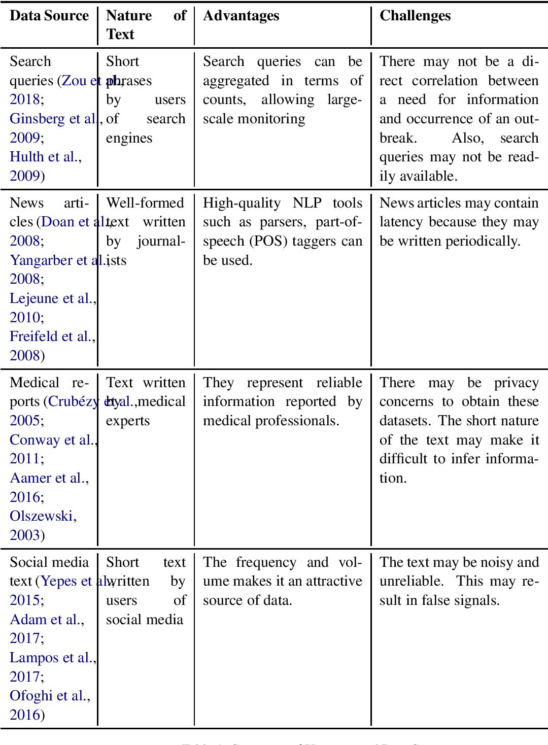 Figure 1 for Survey of Text-based Epidemic Intelligence: A Computational Linguistic Perspective