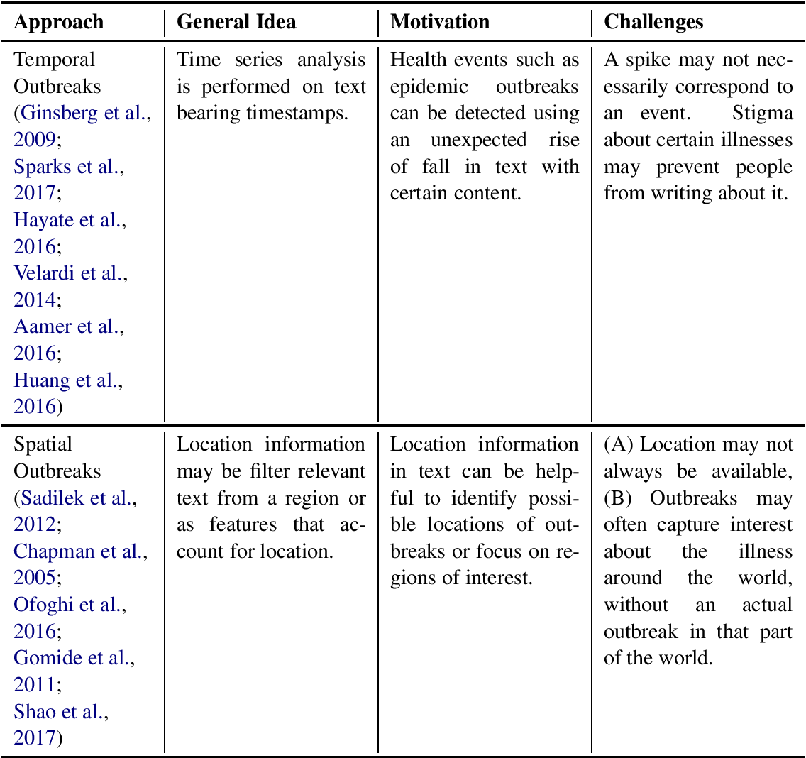 Figure 3 for Survey of Text-based Epidemic Intelligence: A Computational Linguistic Perspective