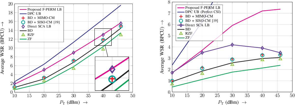 Figure 2 for Downlink MIMO-RSMA with Successive Null-Space Precoding