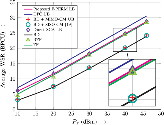Figure 3 for Downlink MIMO-RSMA with Successive Null-Space Precoding