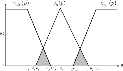 Figure 3 for Image Posterization Using Fuzzy Logic and Bilateral Filter