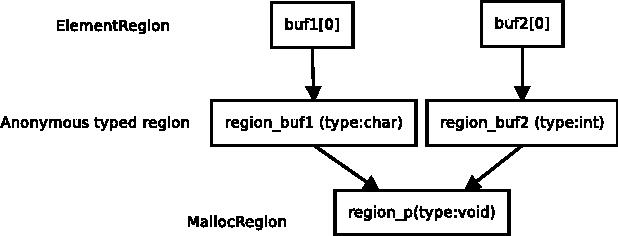 A Memory Model for Static Analysis of C Programs - Semantic Scholar