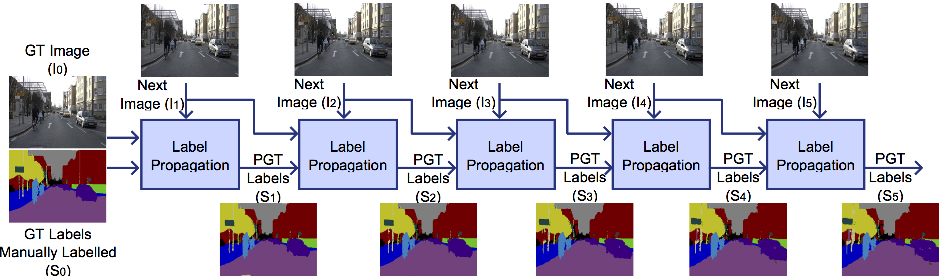 Figure 1 for Can Ground Truth Label Propagation from Video help Semantic Segmentation?