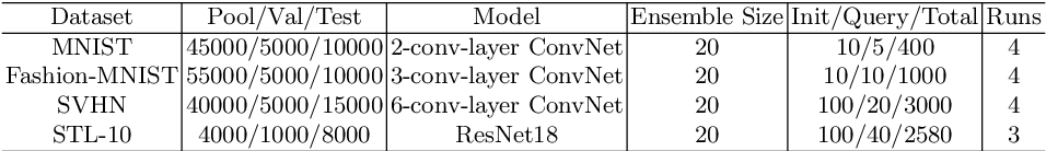 Figure 2 for Effective Version Space Reduction for Convolutional Neural Networks