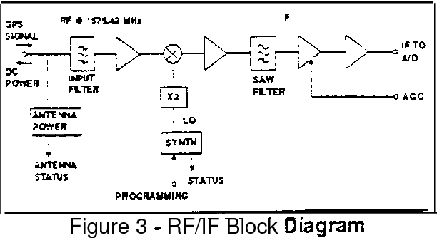 Figure 3 from NovAtel's GPS Receiver - The High Performance