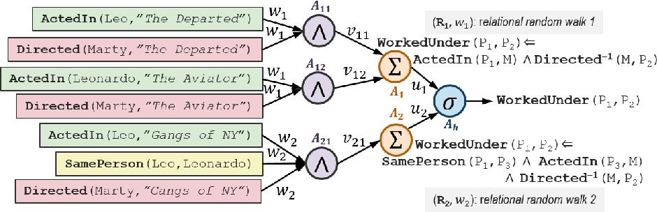 Figure 3 for Neural Networks for Relational Data