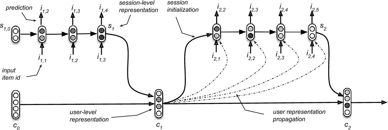 Figure 1 for Personalizing Session-based Recommendations with Hierarchical Recurrent Neural Networks