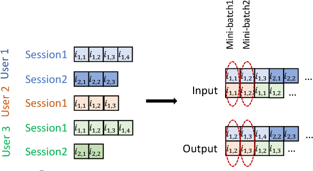 Figure 3 for Personalizing Session-based Recommendations with Hierarchical Recurrent Neural Networks
