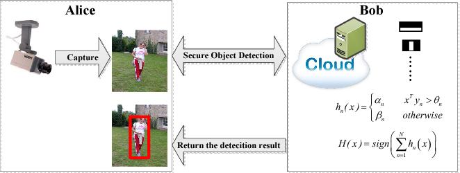 Figure 1 for Efficient Privacy Preserving Viola-Jones Type Object Detection via Random Base Image Representation