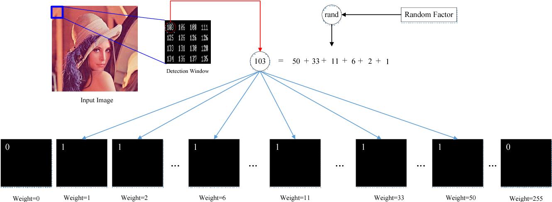 Figure 3 for Efficient Privacy Preserving Viola-Jones Type Object Detection via Random Base Image Representation
