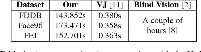 Figure 2 for Efficient Privacy Preserving Viola-Jones Type Object Detection via Random Base Image Representation