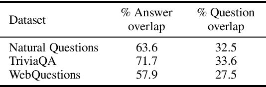 Figure 1 for Question and Answer Test-Train Overlap in Open-Domain Question Answering Datasets