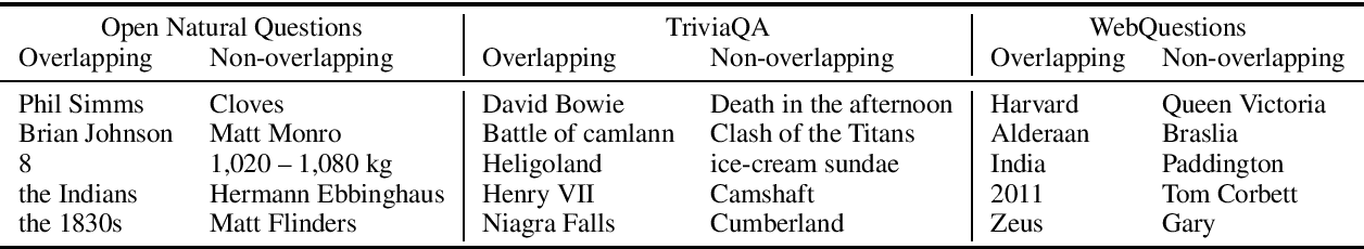 Figure 2 for Question and Answer Test-Train Overlap in Open-Domain Question Answering Datasets