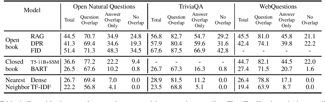 Figure 4 for Question and Answer Test-Train Overlap in Open-Domain Question Answering Datasets