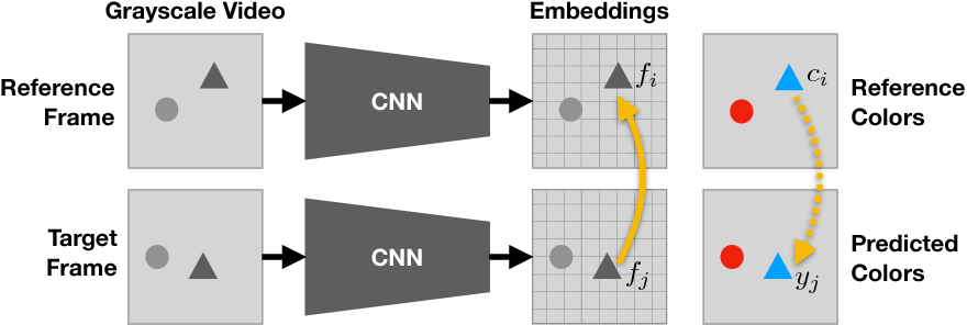 Figure 2 for Tracking Emerges by Colorizing Videos
