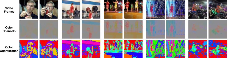 Figure 3 for Tracking Emerges by Colorizing Videos