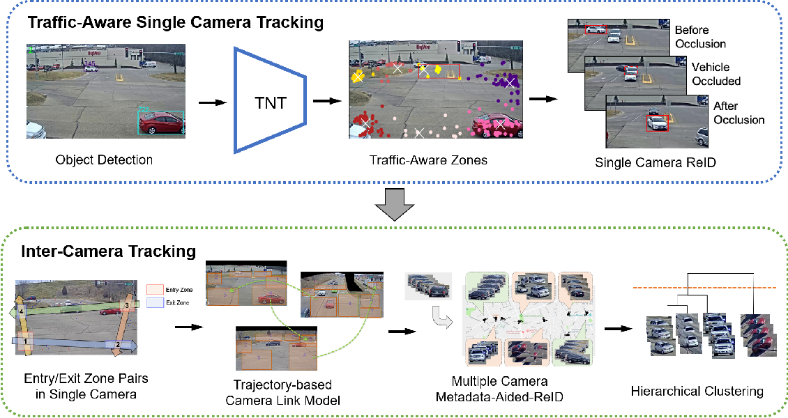 Figure 3 for Multi-Target Multi-Camera Tracking of Vehicles using Metadata-Aided Re-ID and Trajectory-Based Camera Link Model