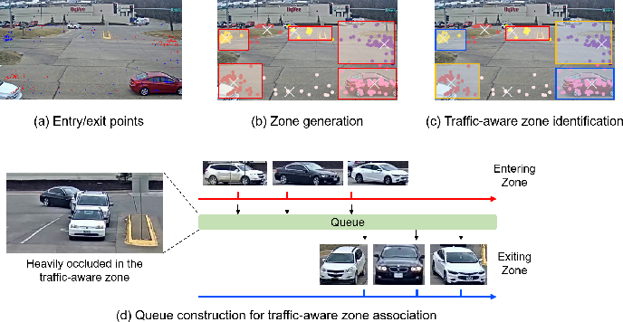 Figure 4 for Multi-Target Multi-Camera Tracking of Vehicles using Metadata-Aided Re-ID and Trajectory-Based Camera Link Model
