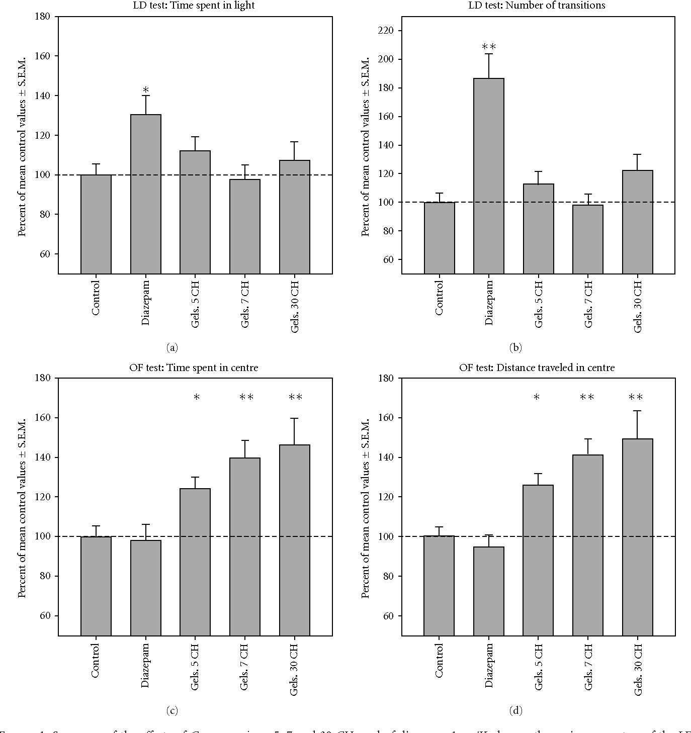 Figure 1 from Homeopathic Doses of Gelsemium sempervirens Improve