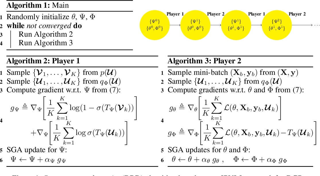 Figure 1 for Implicit Posterior Variational Inference for Deep Gaussian Processes