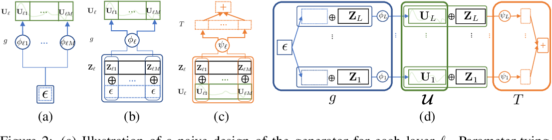 Figure 2 for Implicit Posterior Variational Inference for Deep Gaussian Processes