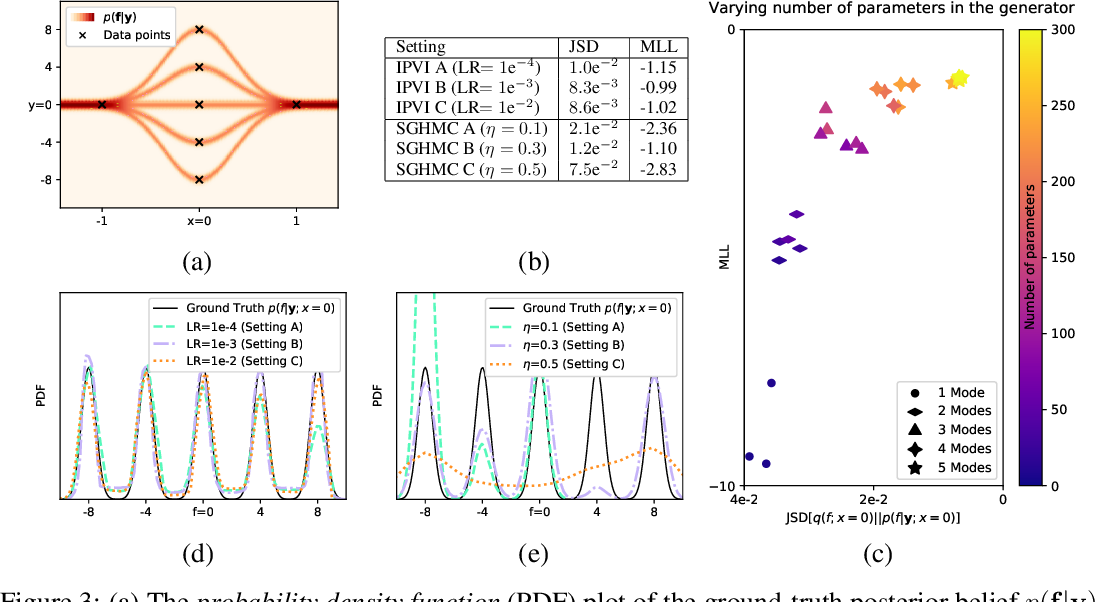 Figure 4 for Implicit Posterior Variational Inference for Deep Gaussian Processes