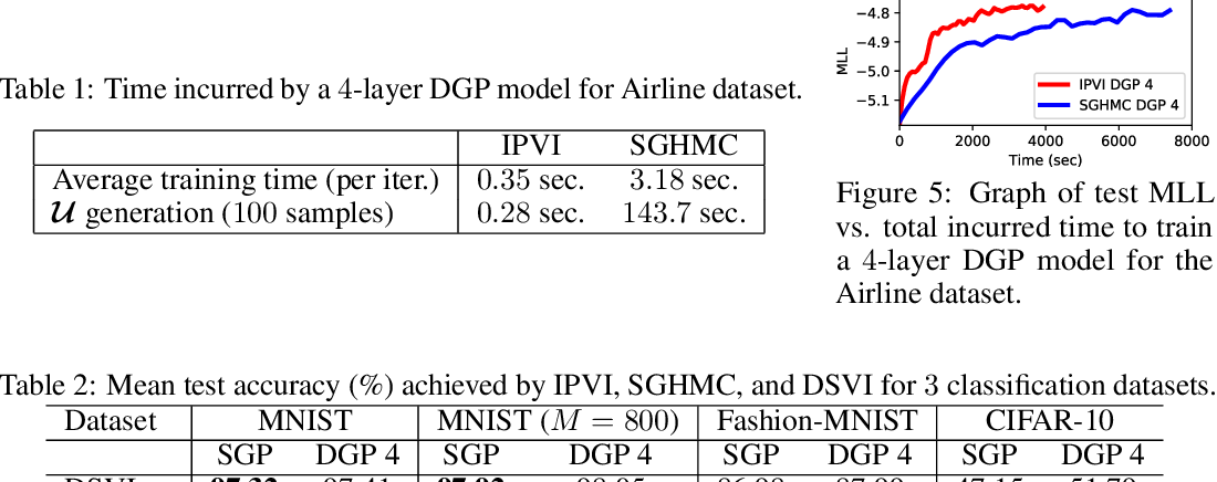 Figure 3 for Implicit Posterior Variational Inference for Deep Gaussian Processes