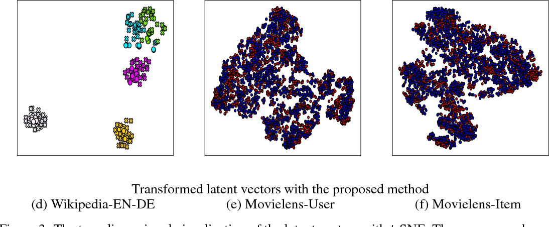 Figure 4 for Unsupervised Object Matching for Relational Data