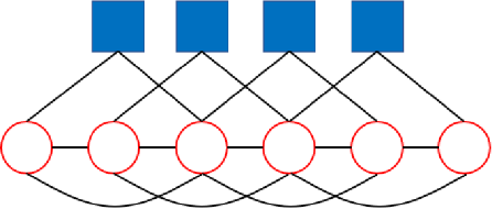 Figure 1 for Phase transitions and optimal algorithms for semi-supervised classifications on graphs: from belief propagation to graph convolution network