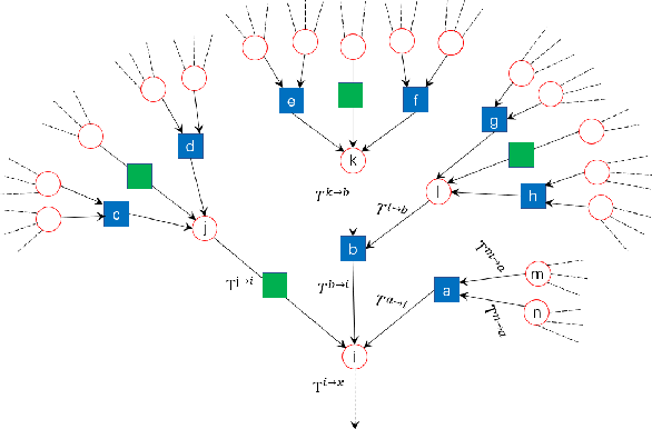 Figure 2 for Phase transitions and optimal algorithms for semi-supervised classifications on graphs: from belief propagation to graph convolution network