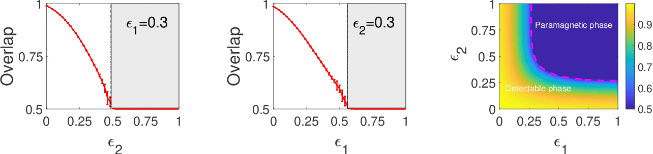 Figure 3 for Phase transitions and optimal algorithms for semi-supervised classifications on graphs: from belief propagation to graph convolution network