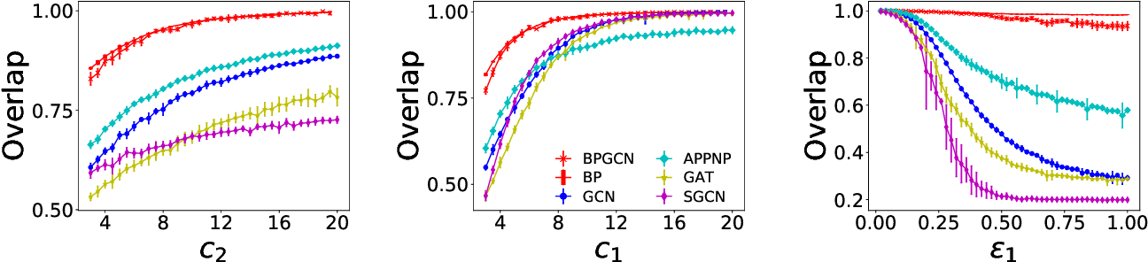 Figure 4 for Phase transitions and optimal algorithms for semi-supervised classifications on graphs: from belief propagation to graph convolution network