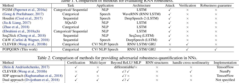 Figure 1 for POPQORN: Quantifying Robustness of Recurrent Neural Networks