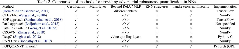 Figure 3 for POPQORN: Quantifying Robustness of Recurrent Neural Networks