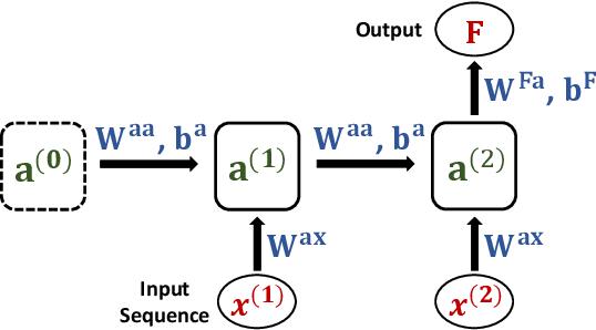 Figure 2 for POPQORN: Quantifying Robustness of Recurrent Neural Networks