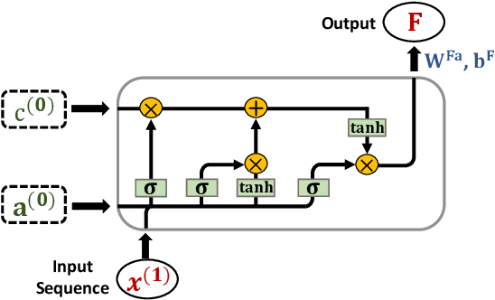 Figure 4 for POPQORN: Quantifying Robustness of Recurrent Neural Networks