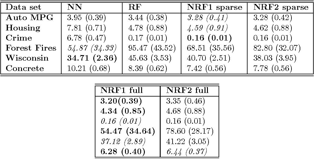 Figure 4 for Neural Random Forests