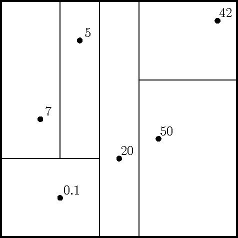 Figure 1 for Neural Random Forests