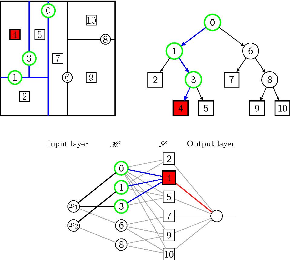 Figure 3 for Neural Random Forests
