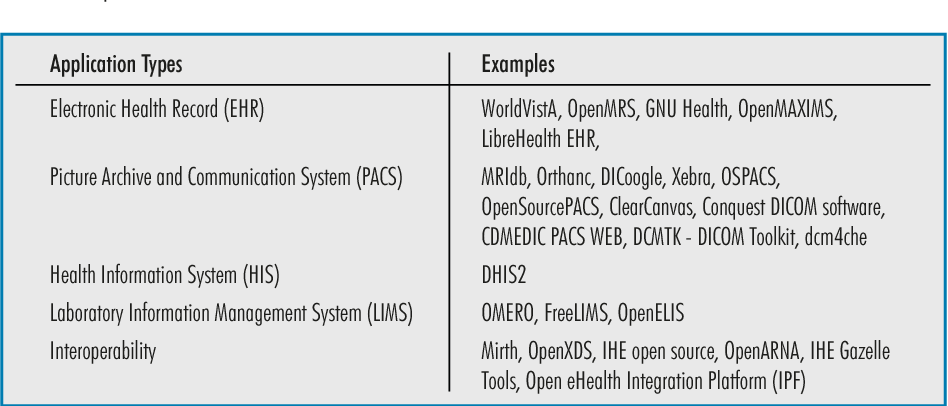 PDF] The Role of Free/Libre and Open Source Software in
