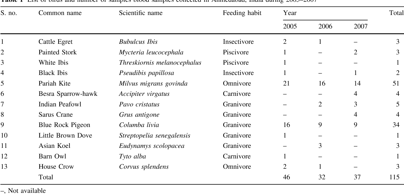 Levels of Organochlorine Pesticide Residues in Blood Plasma