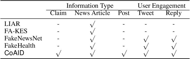 Figure 1 for CoAID: COVID-19 Healthcare Misinformation Dataset