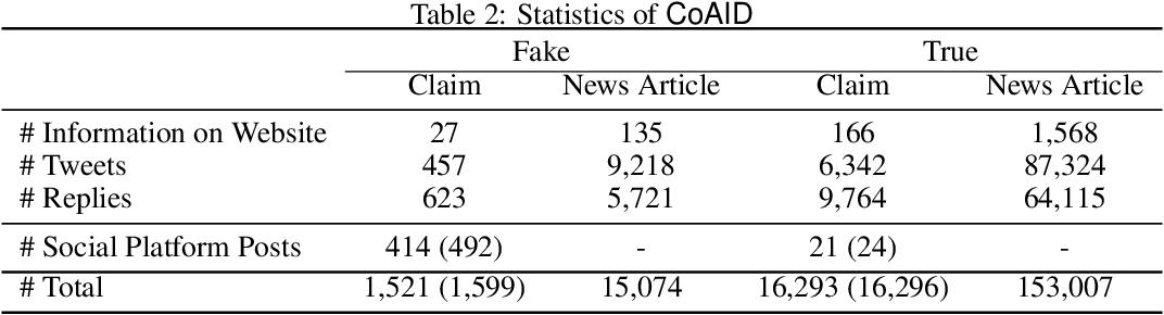 Figure 4 for CoAID: COVID-19 Healthcare Misinformation Dataset
