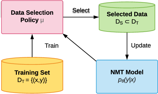 Figure 2 for Reinforced Curriculum Learning on Pre-trained Neural Machine Translation Models