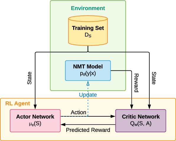 Figure 3 for Reinforced Curriculum Learning on Pre-trained Neural Machine Translation Models