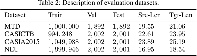 Figure 4 for Reinforced Curriculum Learning on Pre-trained Neural Machine Translation Models