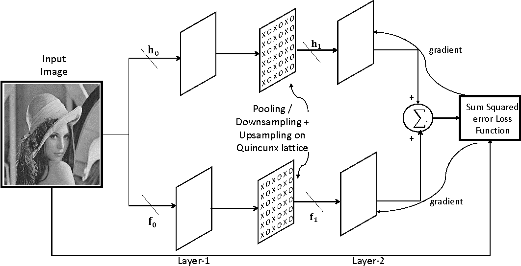 Figure 1 for Design of Image Matched Non-Separable Wavelet using Convolutional Neural Network