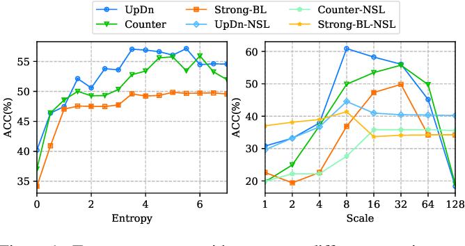 Figure 3 for AdaVQA: Overcoming Language Priors with Adapted Margin Cosine Loss