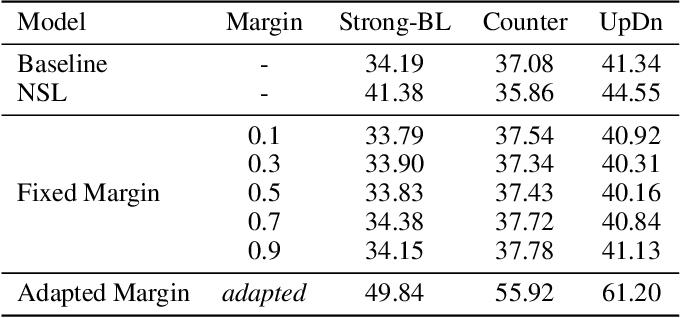 Figure 2 for AdaVQA: Overcoming Language Priors with Adapted Margin Cosine Loss