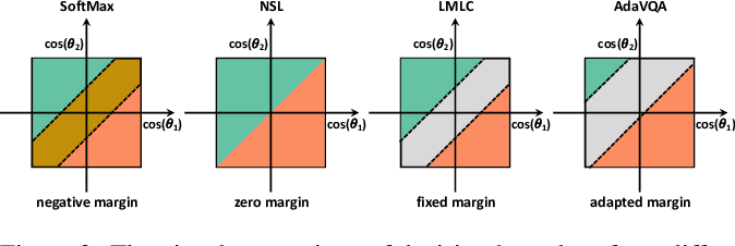 Figure 1 for AdaVQA: Overcoming Language Priors with Adapted Margin Cosine Loss